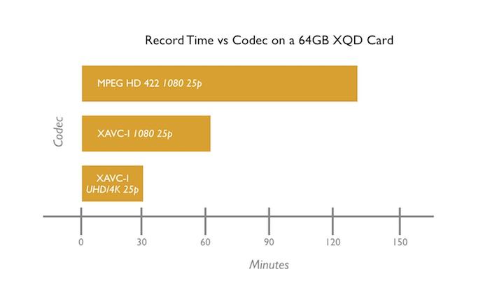 Sony FS7 - A Guide to Codecs, Gamma & Gamuts - Dan Mears DoP